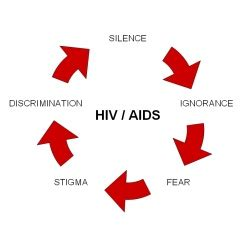 Thesis statement about hiv aids - OCEANSNELL OCEANSNELL